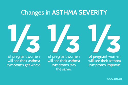 asthma-severity-changes-in-pregnancy