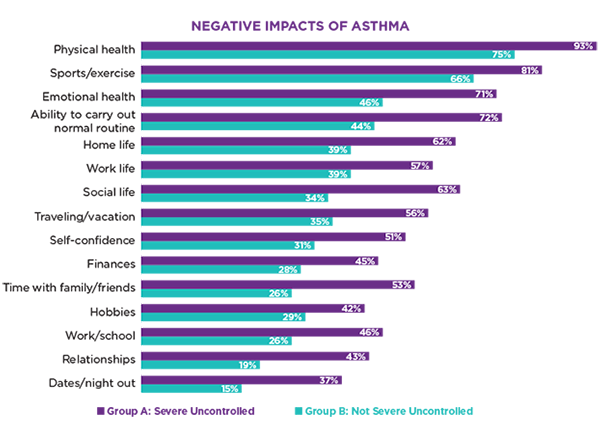 my-life-with-asthma-survey-negative-impacts-of-asthma