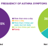 my-life-with-asthma-survey-freq-of-asthma-symptoms