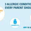 HoA_Childhood_allergies_snapshot2