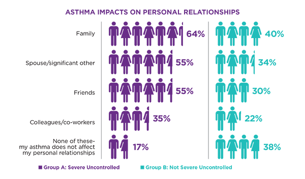 my-life-with-asthma-survey-personal-relationships