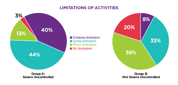my-life-with-asthma-survey-limitations-of-activities (1)