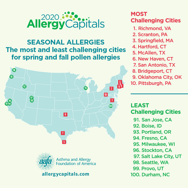 2020 Allergy Capitals Top 10