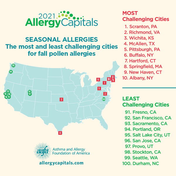 2021 Allergy Capitals - Most and least challenging cities for fall pollen allergies
