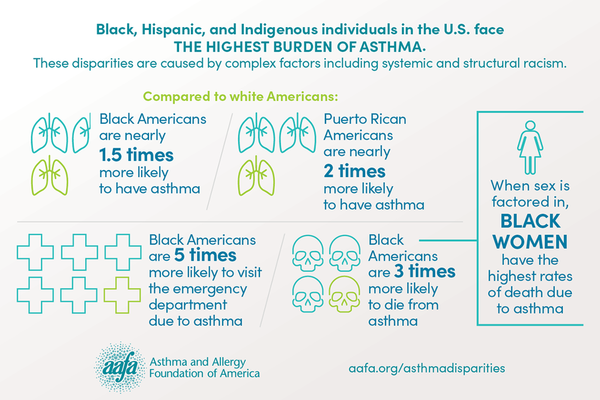asthma-disparities-quick-facts-infographic (1)