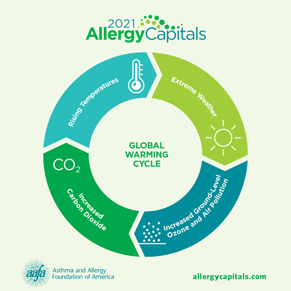 2021 allergy caps-global-warming-cycle-SM