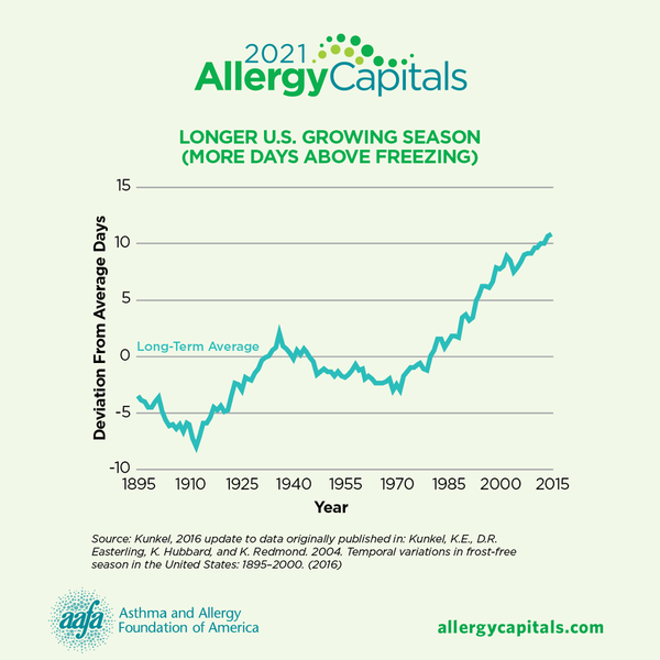 2021 allergy caps-longer-growing-season-SM