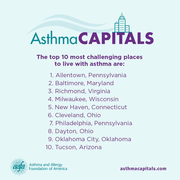 asthma-capitals-top-10-sm