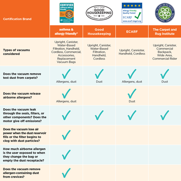 Chart that breaks down four certifications and what they look at when certifying a vacuum cleaner