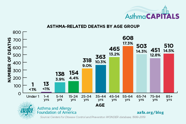 chart of asthma-related deaths by age group
