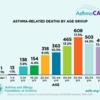 chart of asthma-related deaths by age group: chart of asthma-related deaths by age group