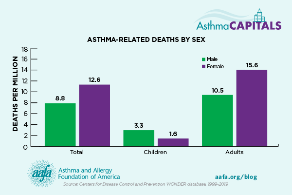 chart of asthma-related deaths by sex