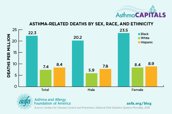 chart of asthma-related deaths by sex, race, ethnicity