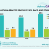 chart of asthma-related deaths by sex, race, ethnicity: chart of asthma-related deaths by sex, race, ethnicity